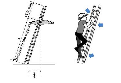 Ladder Safety Basics