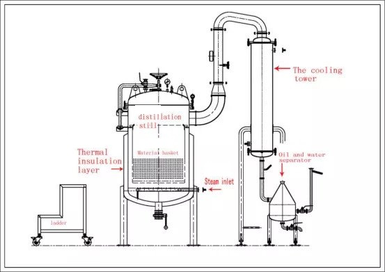 Industrial Hemp Extraction Equipment Essential Oil Distiller CO2 Extractor Charecteristics